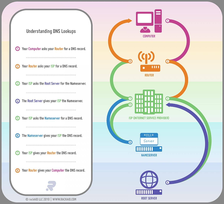 Help Understanding DNS Lookups - Infographic - rackAID