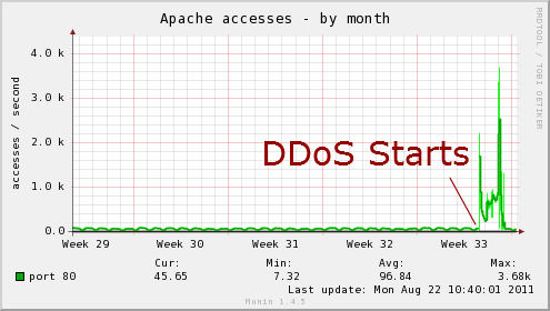 How to Use Nginx to Fight DDoS Attacks