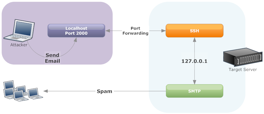 ssh tunnels to send spam