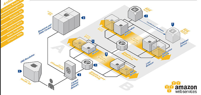 Example of redundant web hosting architecture built on AWS.  Requires seven different AWS services.