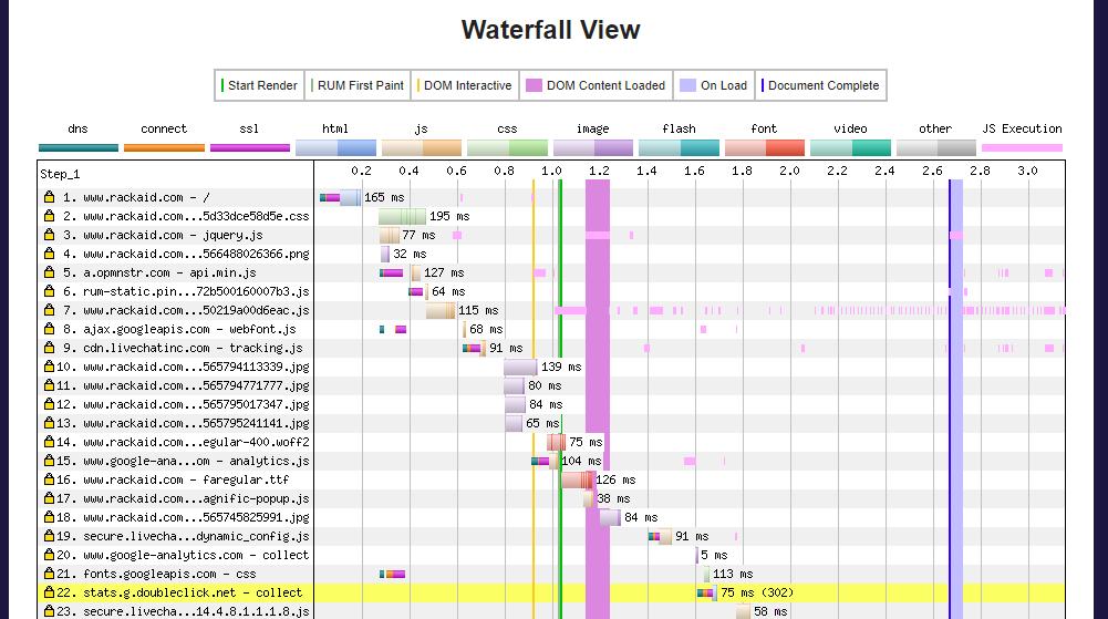 webpage test waterfall performance chart